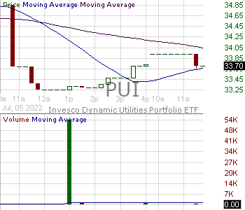 PUI - Invesco DWA Utilities Momentum ETF 15 minute intraday candlestick chart with less than 1 minute delay