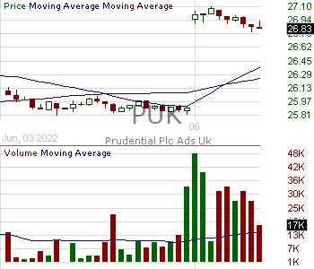PUK - Prudential Public Limited Company 15 minute intraday candlestick chart with less than 1 minute delay