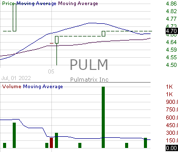 PULM - Pulmatrix Inc. 15 minute intraday candlestick chart with less than 1 minute delay