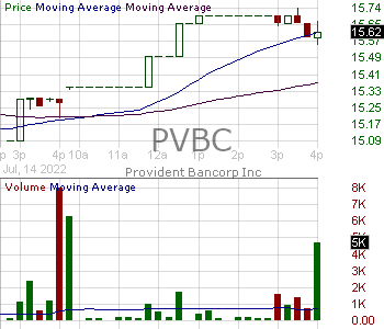PVBC - Provident Bancorp Inc. 15 minute intraday candlestick chart with less than 1 minute delay