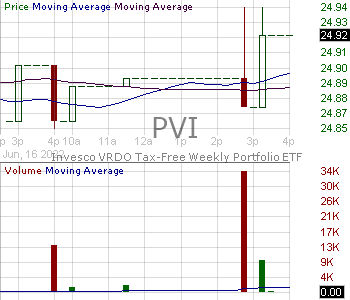 PVI - Invesco VRDO Tax Free Weekly ETF 15 minute intraday candlestick chart with less than 1 minute delay