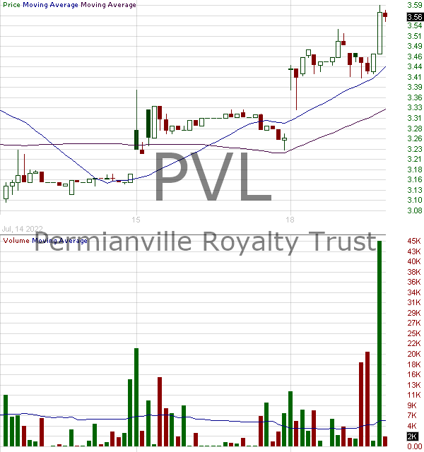 PVL - Permianville Royalty Trust Trust Units  15 minute intraday candlestick chart with less than 1 minute delay