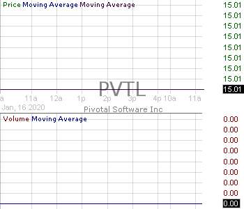PVTL - Pivotal Software Inc. Class A 15 minute intraday candlestick chart with less than 1 minute delay