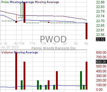 PWOD - Penns Woods Bancorp Inc. 15 minute intraday candlestick chart with less than 1 minute delay
