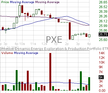 PXE - Invesco Dynamic Energy Exploration Production ETF 15 minute intraday candlestick chart with less than 1 minute delay