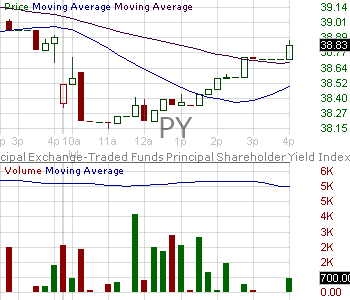 PY - Principal Value ETF 15 minute intraday candlestick chart with less than 1 minute delay