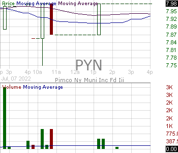 PYN - PIMCO New York Municipal Income Fund III 15 minute intraday candlestick chart with less than 1 minute delay