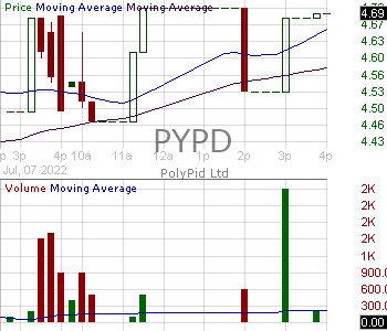 PYPD - PolyPid Ltd. 15 minute intraday candlestick chart with less than 1 minute delay
