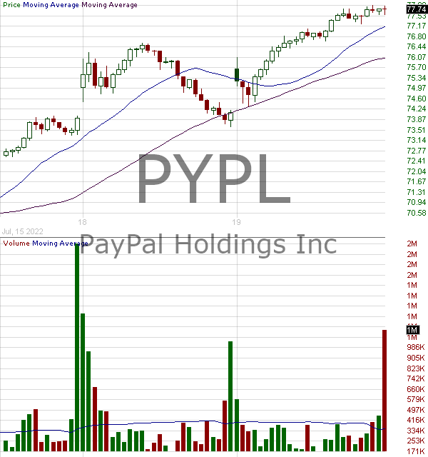 PYPL - PayPal Holdings Inc. 15 minute intraday candlestick chart with less than 1 minute delay