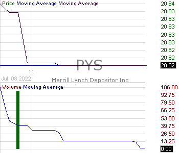 PYS - Merrill Lynch Depositor Inc PPlus Tr Ser RRD-1 Tr Ctf Cl A 15 minute intraday candlestick chart with less than 1 minute delay