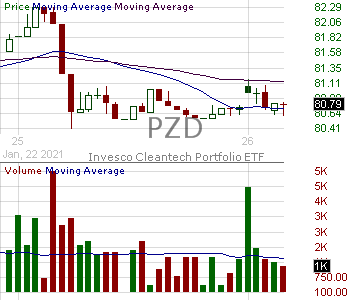 PZD - Invesco Cleantech ETF 15 minute intraday candlestick chart with less than 1 minute delay