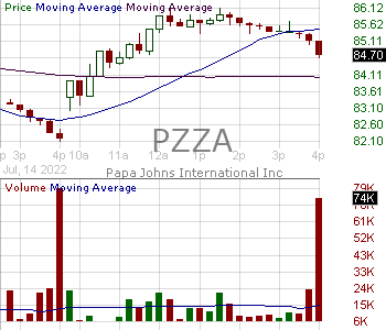 PZZA - Papa Johns International Inc. 15 minute intraday candlestick chart with less than 1 minute delay