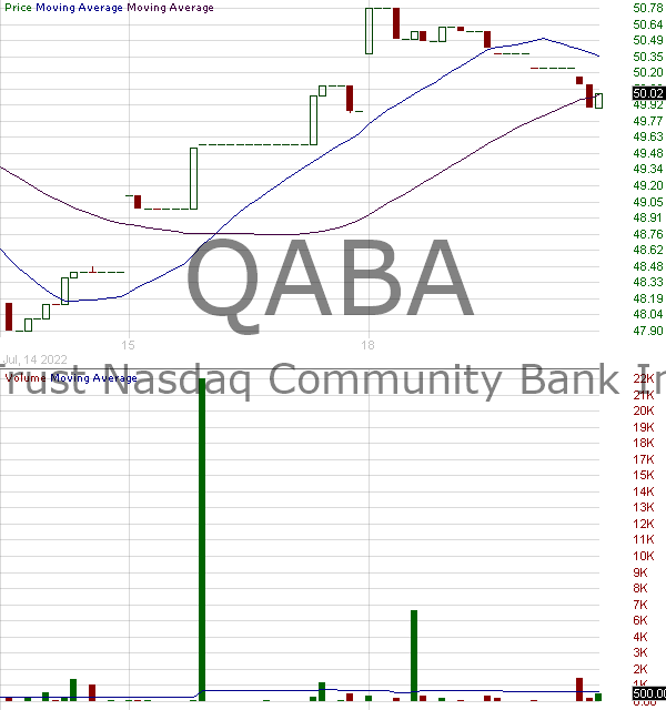 QABA - First Trust NASDAQ ABA Community Bank Index Fund 15 minute intraday candlestick chart with less than 1 minute delay