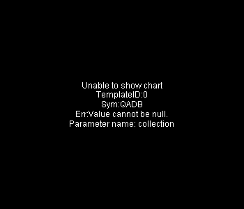 QADB - QAD Inc. - Class B 15 minute intraday candlestick chart with less than 1 minute delay
