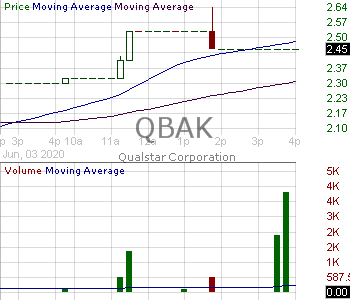 QBAK - Qualstar Corporation 15 minute intraday candlestick chart with less than 1 minute delay