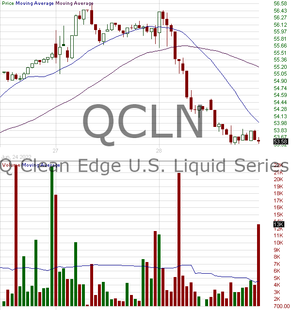 QCLN - First Trust NASDAQ Clean Edge Green Energy Index Fund 15 minute intraday candlestick chart with less than 1 minute delay