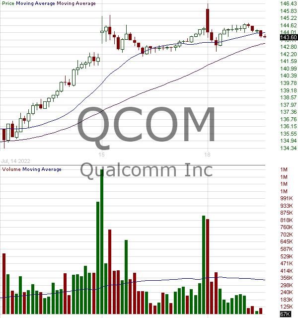 QCOM - QUALCOMM Incorporated 15 minute intraday candlestick chart with less than 1 minute delay