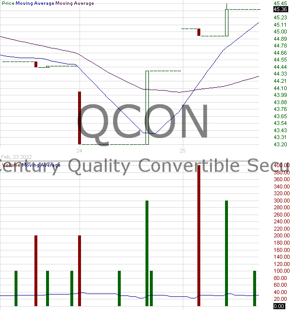 QCON - American Century ETF Trust Quality Convertible Securities ETF 15 minute intraday candlestick chart with less than 1 minute delay