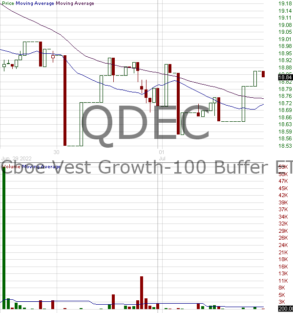 QDEC - FT Cboe Vest Growth-100 Buffer ETF - December 15 minute intraday candlestick chart with less than 1 minute delay