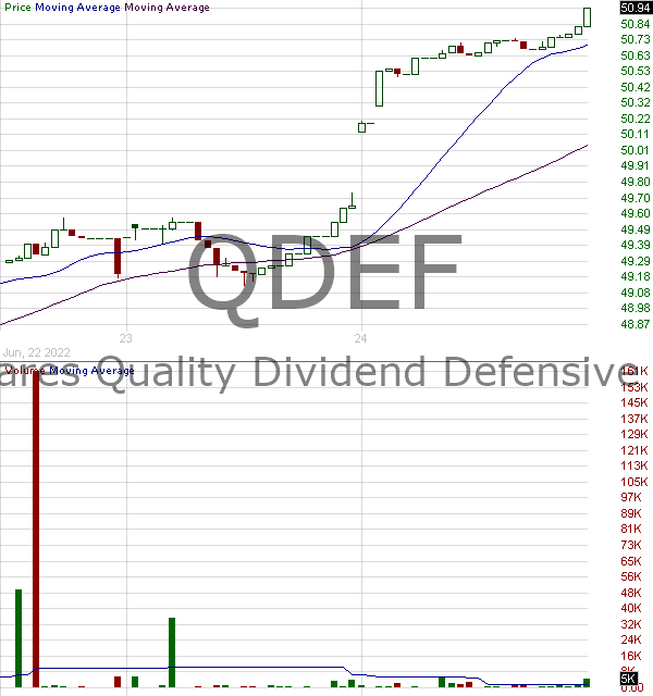QDEF - FlexShares Quality Dividend Defensive Index Fund 15 minute intraday candlestick chart with less than 1 minute delay