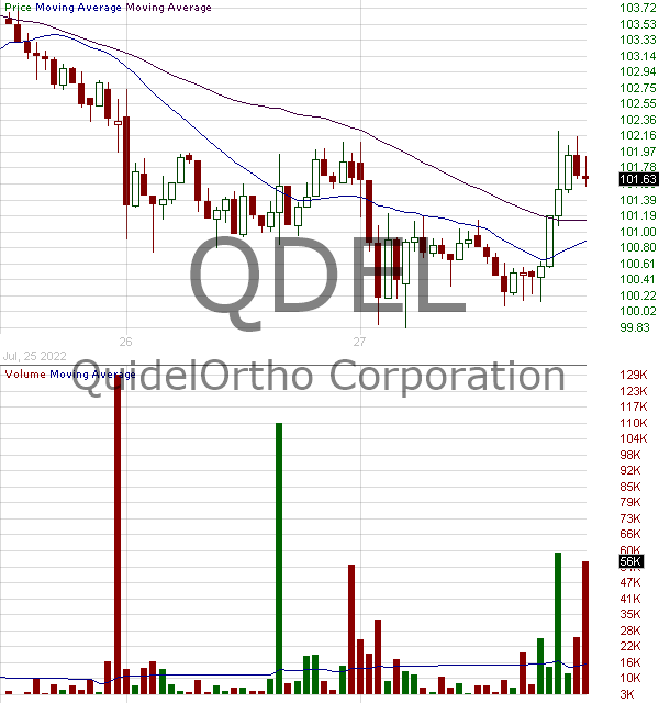 QDEL - Quidel Corporation 15 minute intraday candlestick chart with less than 1 minute delay