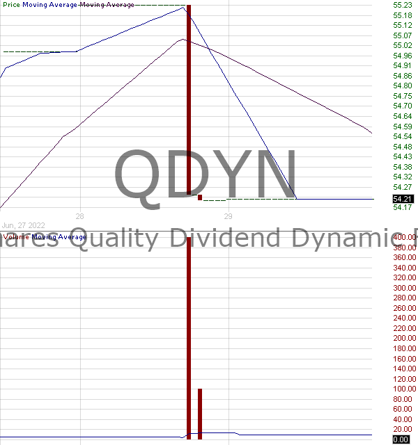 QDYN - FlexShares Quality Dynamic Index Fund 15 minute intraday candlestick chart with less than 1 minute delay