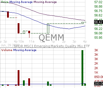 QEMM - SPDR MSCI Emerging Markets StrategicFactors ETF 15 minute intraday candlestick chart with less than 1 minute delay