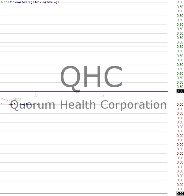 QHC - Quorum Health Corporation  15 minute intraday candlestick chart with less than 1 minute delay