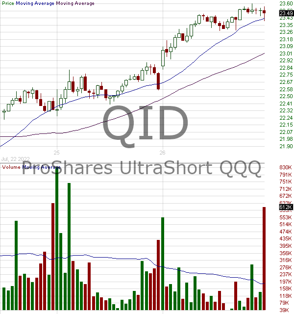 QID - ProShares UltraShort QQQ 15 minute intraday candlestick chart with less than 1 minute delay