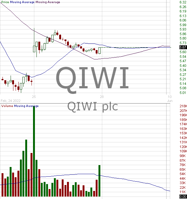 QIWI - QIWI plc - ADR 15 minute intraday candlestick chart with less than 1 minute delay