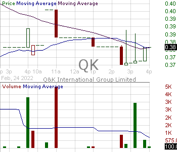 QK - QK International Group Limited - ADR 15 minute intraday candlestick chart with less than 1 minute delay