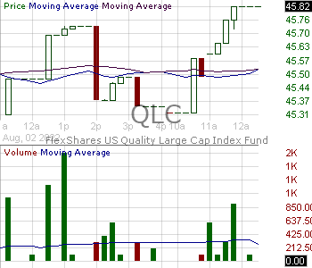 QLC - FlexShares Trust US Quality Large Cap Index Fund 15 minute intraday candlestick chart with less than 1 minute delay