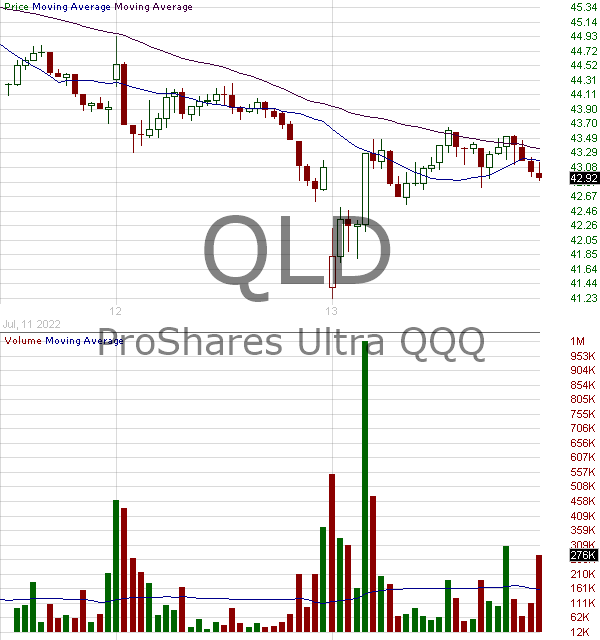 QLD - ProShares Ultra QQQ 15 minute intraday candlestick chart with less than 1 minute delay