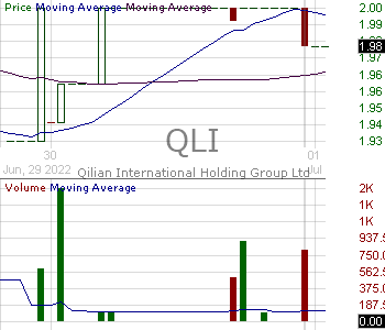 QLI - Qilian International Holding Group Ltd. 15 minute intraday candlestick chart with less than 1 minute delay