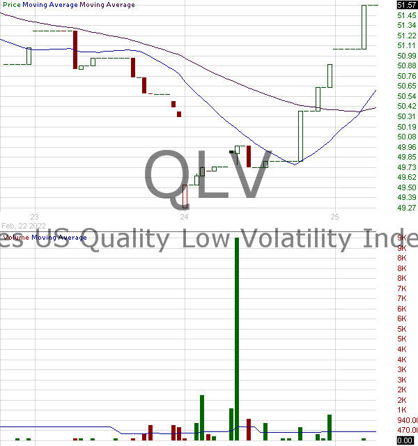 QLV - FlexShares US Quality Low Volatility Index Fund 15 minute intraday candlestick chart with less than 1 minute delay