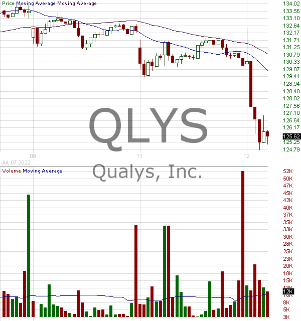 QLYS - Qualys Inc. 15 minute intraday candlestick chart with less than 1 minute delay