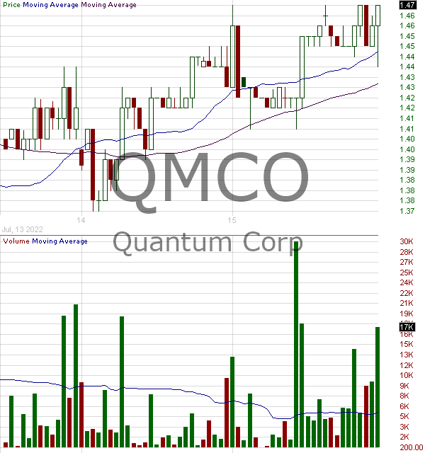 QMCO - Quantum Corporation 15 minute intraday candlestick chart with less than 1 minute delay