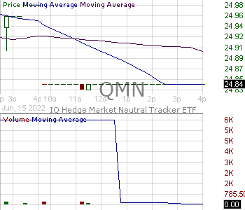 QMN - IQ Hedge Market Neutral Tracker ETF 15 minute intraday candlestick chart with less than 1 minute delay