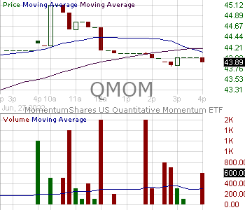 QMOM - Alpha Architect U.S. Quantitative Momentum ETF 15 minute intraday candlestick chart with less than 1 minute delay