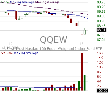 QQEW - First Trust NASDAQ-100 Equal Weighted Index Fund 15 minute intraday candlestick chart with less than 1 minute delay