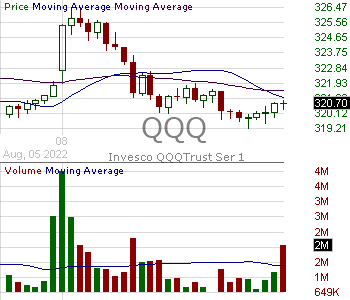 QQQ - Invesco QQQ Trust Series 1 15 minute intraday candlestick chart with less than 1 minute delay