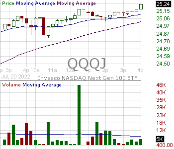 QQQJ - Invesco NASDAQ Next Gen 100 ETF 15 minute intraday candlestick chart with less than 1 minute delay