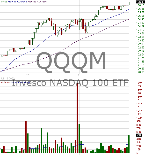 QQQM - Invesco NASDAQ 100 ETF 15 minute intraday candlestick chart with less than 1 minute delay