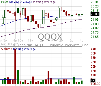 QQQX - Nuveen NASDAQ 100 Dynamic Overwrite Fund - Shares of Beneficial Interest 15 minute intraday candlestick chart with less than 1 minute delay