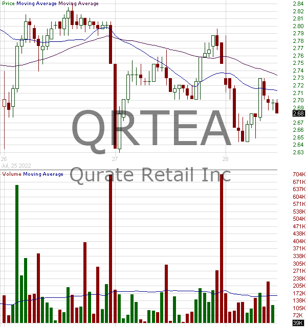 QRTEA - Qurate Retail Inc. - Series A 15 minute intraday candlestick chart with less than 1 minute delay