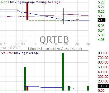 QRTEB - Qurate Retail Inc. - Series B 15 minute intraday candlestick chart with less than 1 minute delay