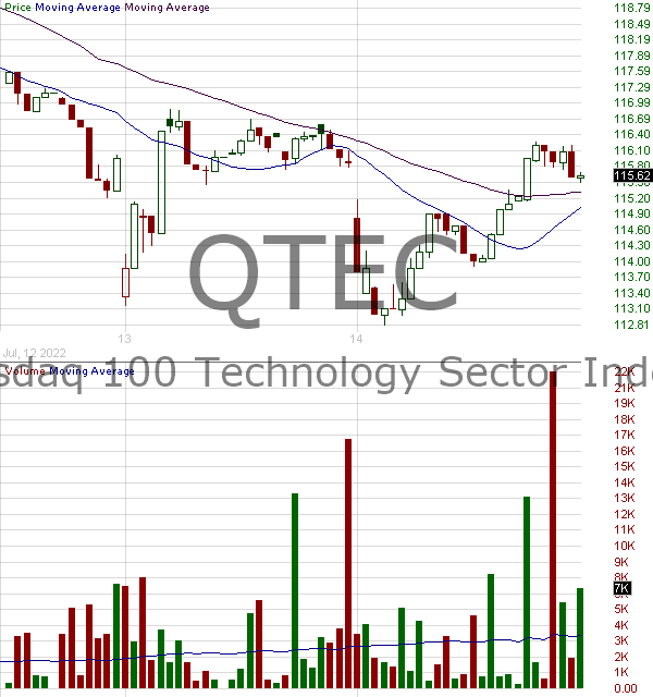 QTEC - First Trust NASDAQ-100- Technology Index Fund 15 minute intraday candlestick chart with less than 1 minute delay
