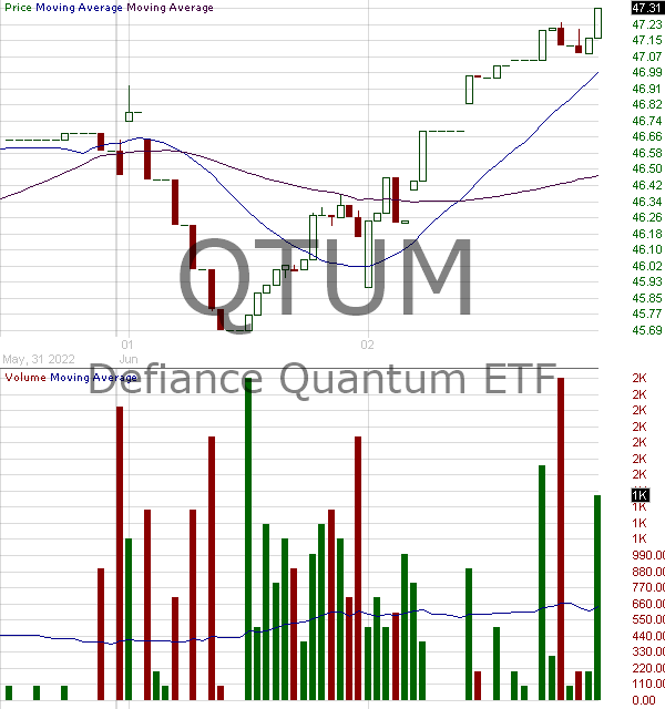 QTUM - Defiance Quantum ETF 15 minute intraday candlestick chart with less than 1 minute delay