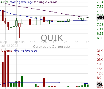 QUIK - QuickLogic Corporation 15 minute intraday candlestick chart with less than 1 minute delay