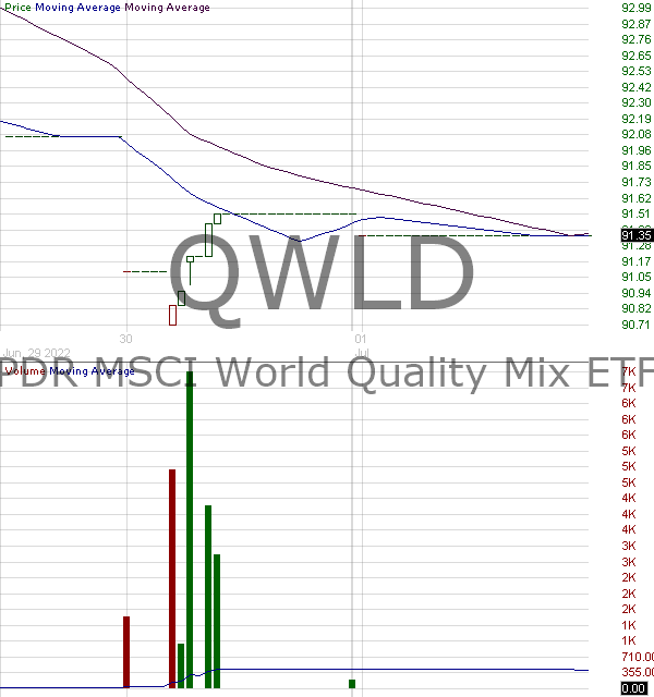 QWLD - SPDR MSCI World StrategicFactors ETF 15 minute intraday candlestick chart with less than 1 minute delay